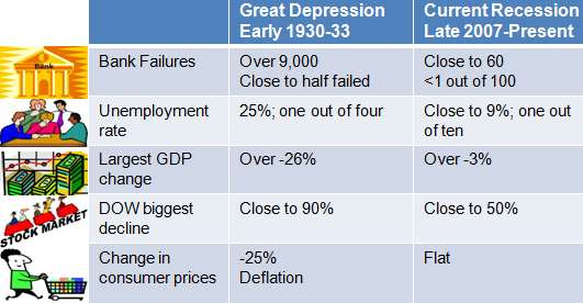 The Great Depression vs. Today's Economic Crisis